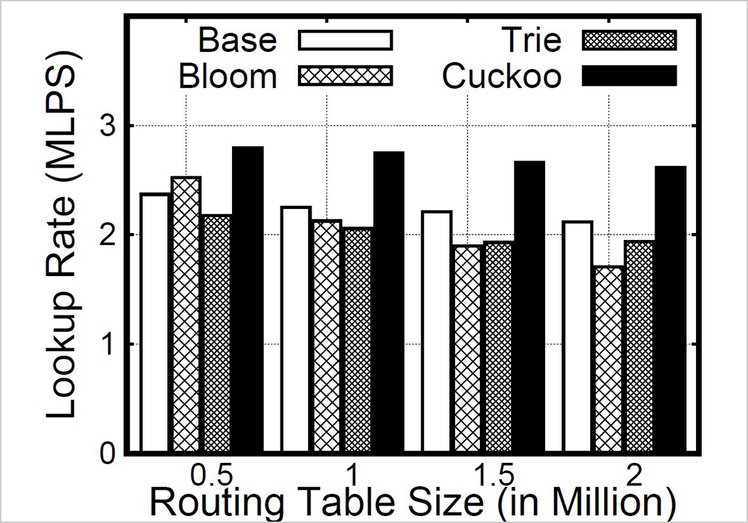bar graph comparing lookup rates for different routing tables.