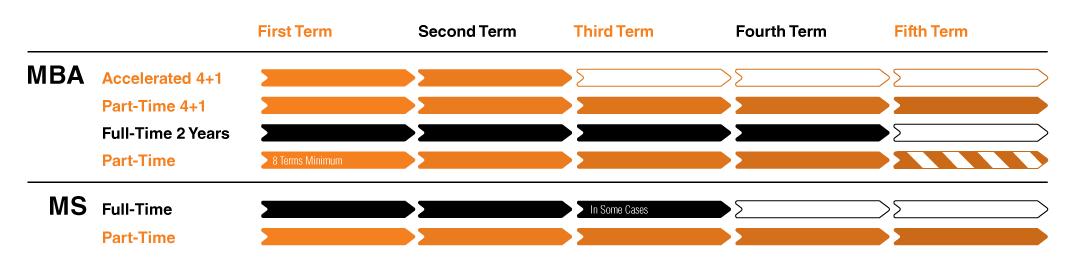Master's Degree Timeline
