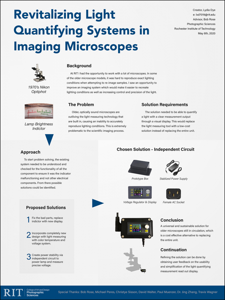 A poster with graphics outlining the revitalization of light quantifying systems in imaging microscopes.