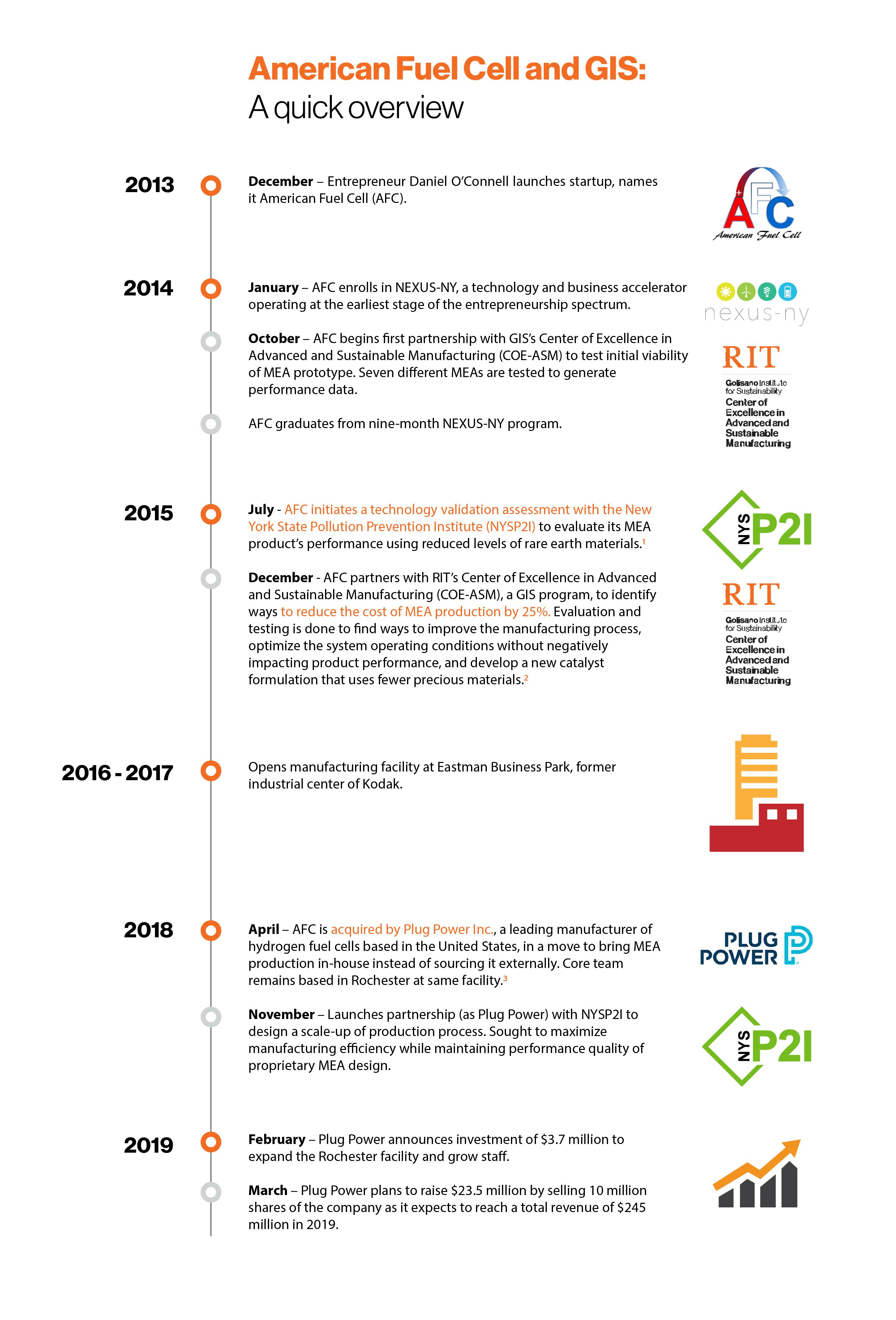 Plug Power company timeline