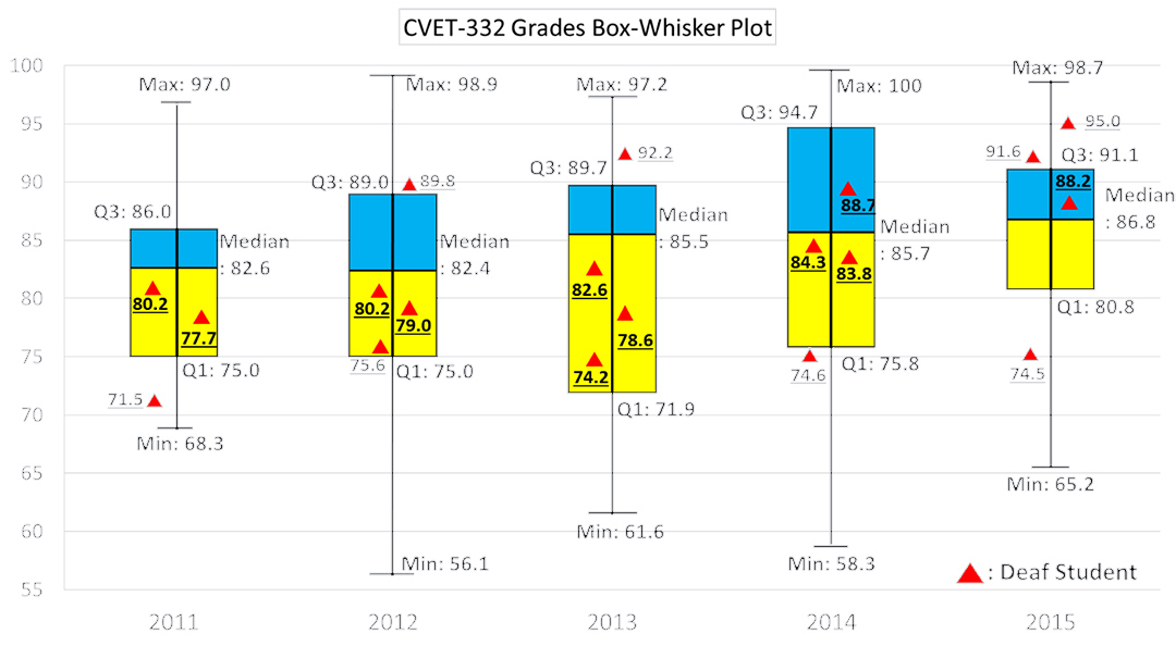 graph showing increase in class grades from 2011 to 2015