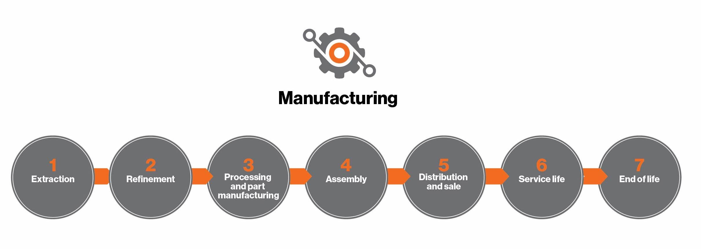 The seven steps of manufacturing