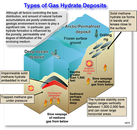 illustration detailing the different layers of deposits where gas hydrates could be located and accessed.