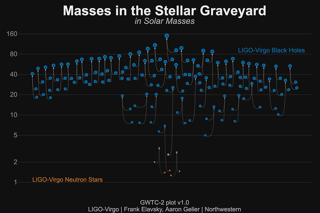 chart showing masses of blck holes in in the 50 gravitational wave events detected to date.