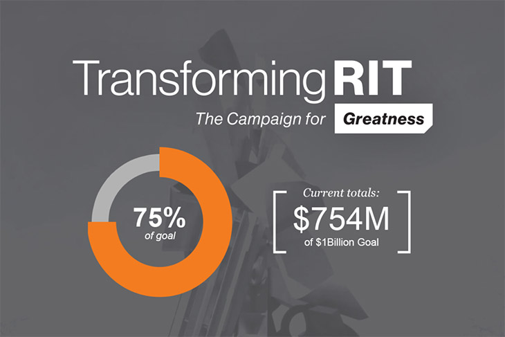 graphic for Transforming RIT campaign that shows pie chart with 75% of goal and currunt total of $754 million dollars raised.
