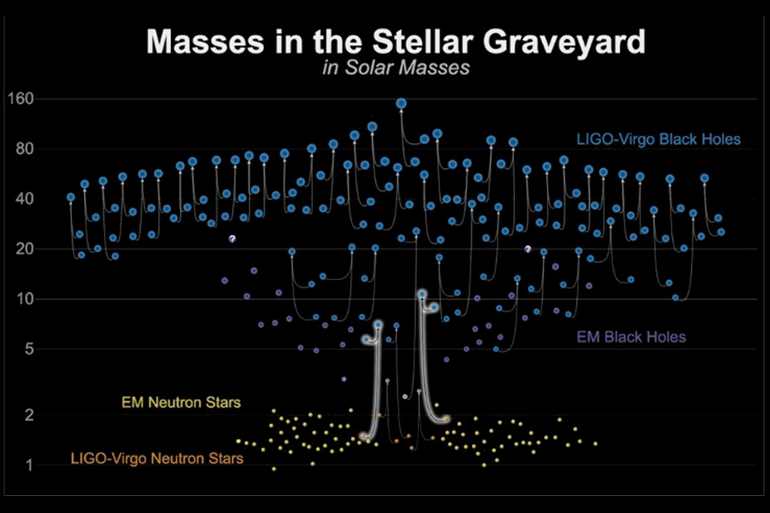 Graph showing electromagnetic measurements of neutron stars and black holes.