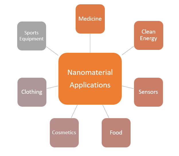 nanomaterials graph