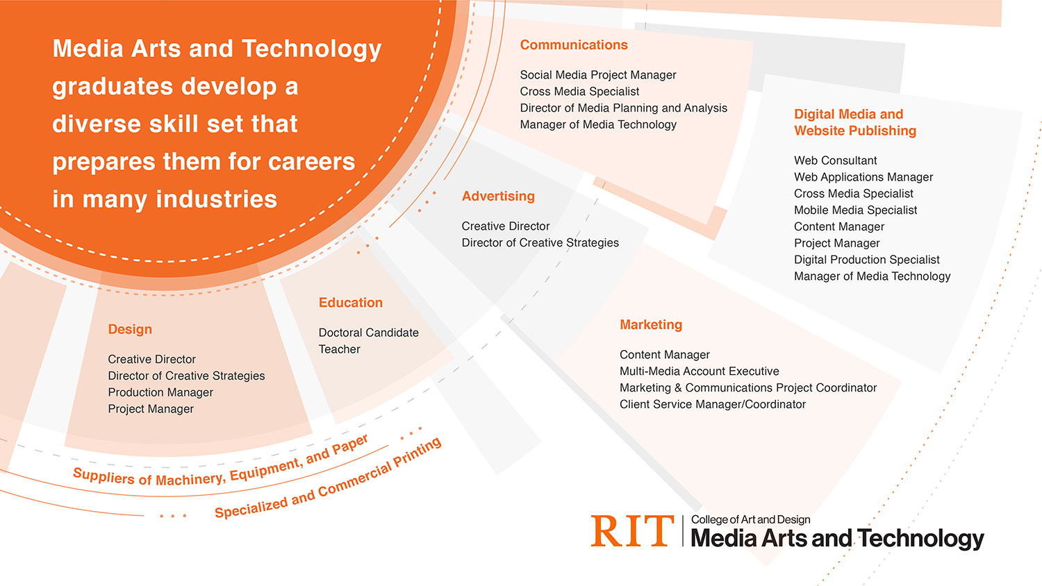 A graphic with industries -- as well as job titles -- graduates of the Media Arts and Technology program work in.